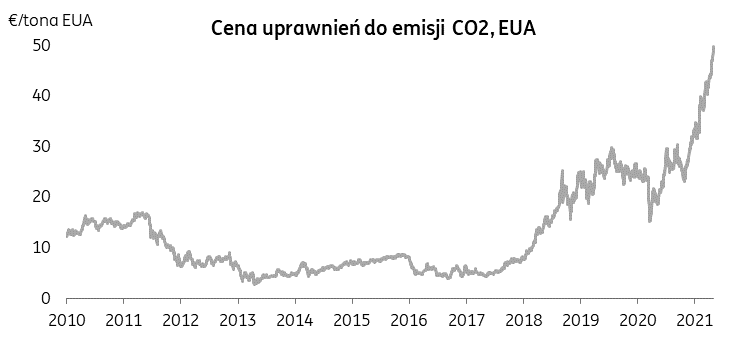koszty CO2